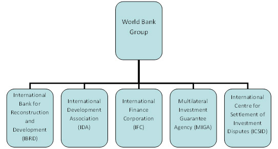 Constituent bodies of the World Bank Group